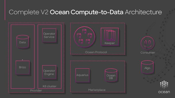 Compute-to-Data Architecture Overview